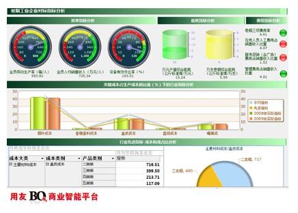 行业指标对标分析示例图片