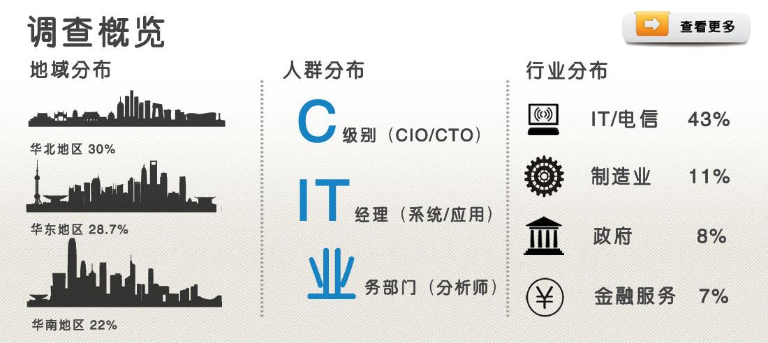 本次调查的对象遍布全国,其中华北地区30%、华东地区28.7%、华南地区22%;人群涵盖C级别领导、IT经理和业务分析师;涉及行业广泛,其中以IT/电信、制造业、政府机构和金融服务业居多。