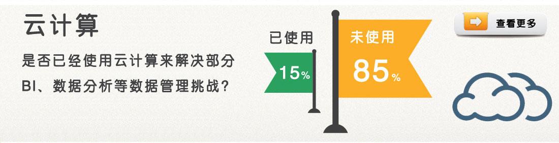 15.2%的企业开始使用云计算来应对数据管理难题,另外有31.6%的企业计划在未来将云计算引入数据管理系统;占绝大多数的企业表示仍然处于观望阶段,而16.3%的企业表示不会考虑在数据管理系统中引入云计算模式。