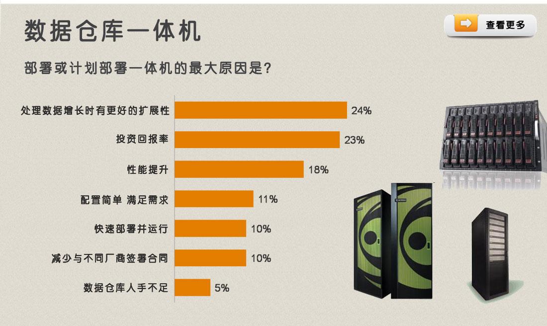"""22.6%的企业开始使用了数据仓库一体机产品,虽没有对具体的产品进行调查,但是这一数据相比几年前已经大幅提升。另外还有12.4%的企业表示计划在未来购买数据仓库一体机产品,仅有15.8%的企业表示未来不会考虑如此""""烧钱""""的产品。"""