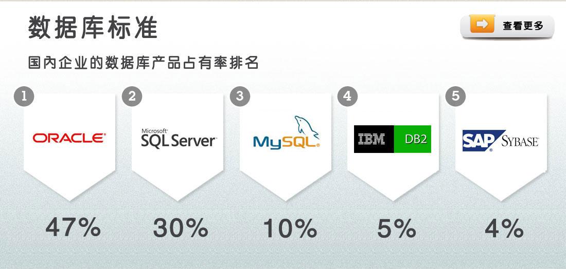 根据调查报告数据显示,目前国内企业的数据库产品占有率排名是:Oracle,SQL Server,MySQL,IBM,SAP。